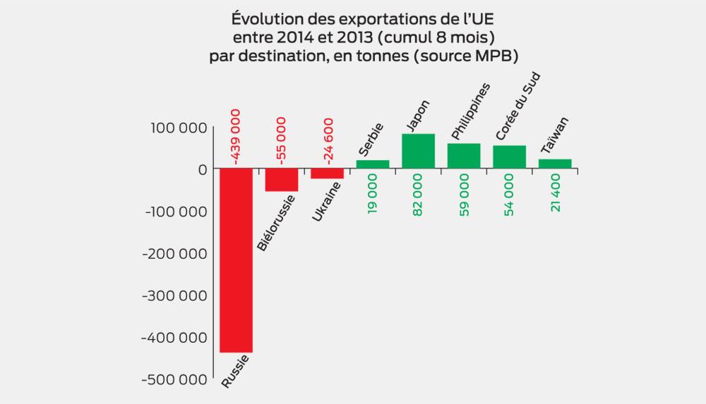 evolution-exportation-porc