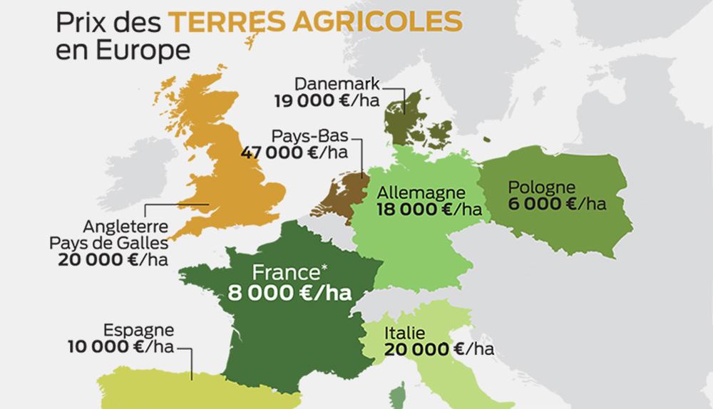 prix-terre-agricole