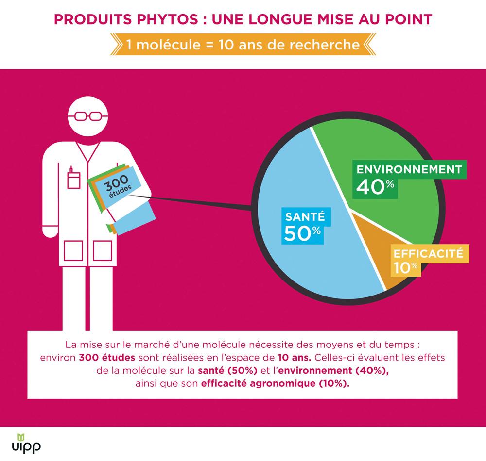 produits-phytos-etude