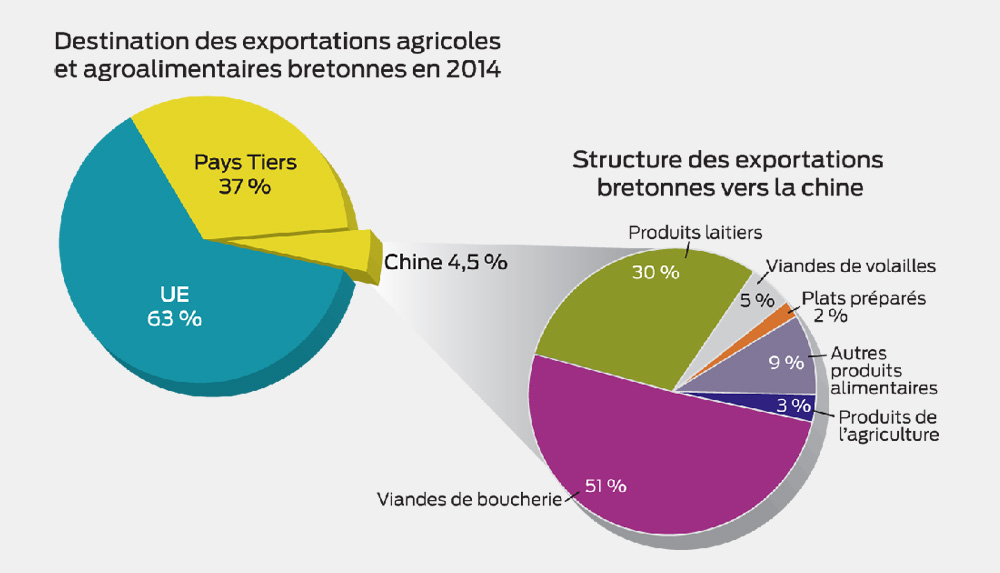 Photo of Chine : la Bretagne,  terre d'exportation