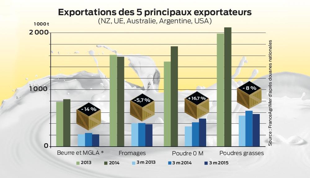 exportation-produit-laitier