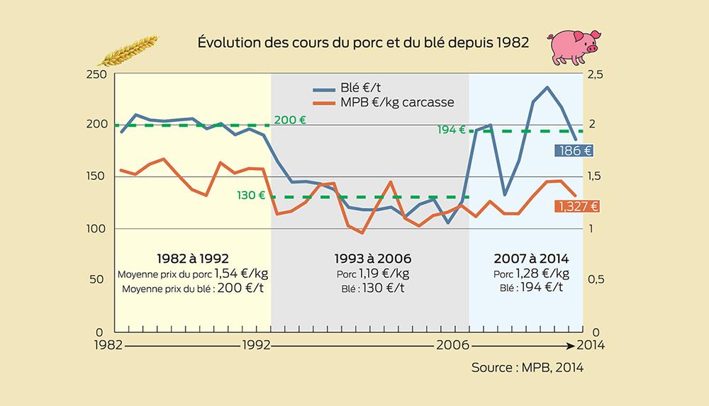 evolution-cours-porc