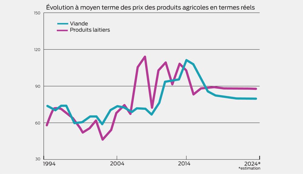 evolution-prix-produits-agricoles