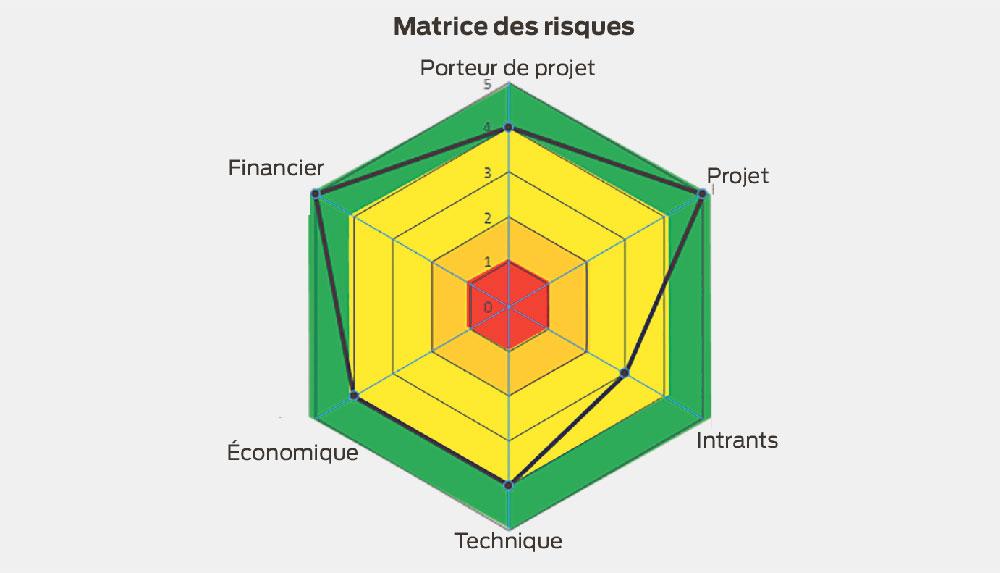 Photo of Méthanisation : Une innovation dans l'aide à la décision