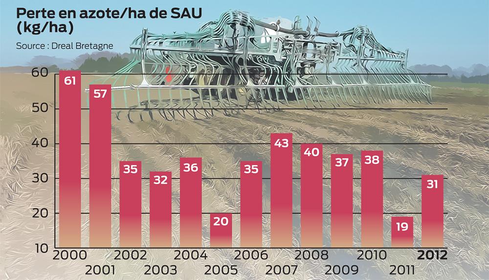 perte-azote-agriculteur-bretagne