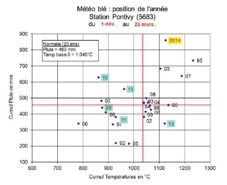 Cumul de pluie et de températures (en base 0°C) depuis 25 ans
