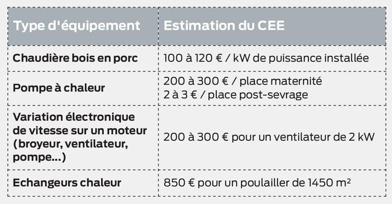 Certificat economie energie elegant certificats duconomie for Loi pope isolation garage