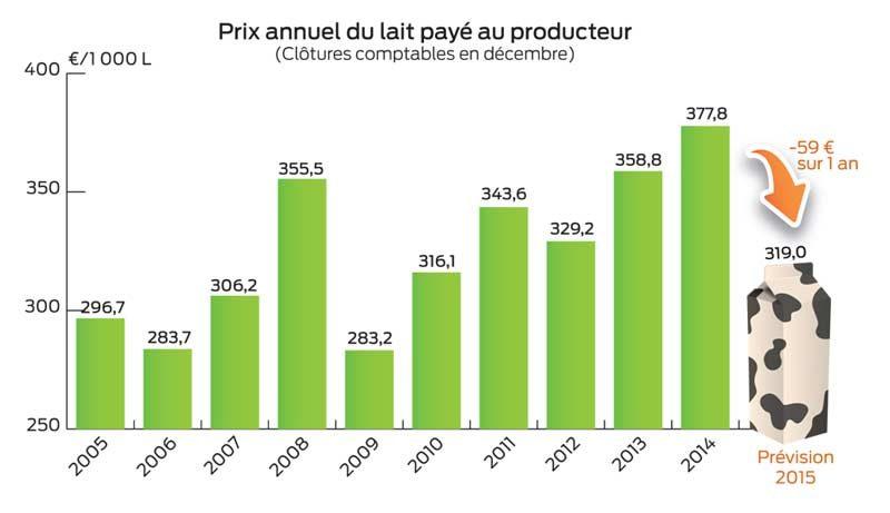 Prix annuel du lait payé au producteur