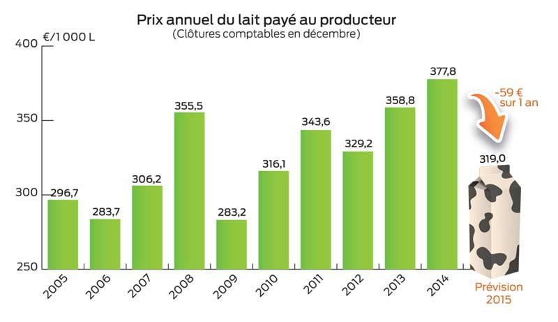 Photo of Chute de la rentabilité de l'élevage laitier en 2015