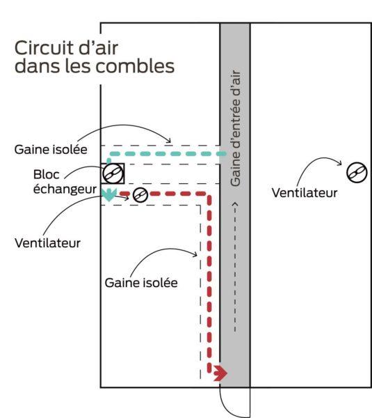 circuit-air-combles