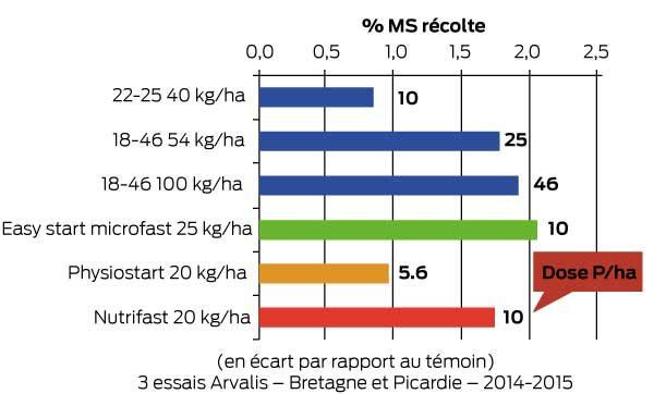 effet de l'engrais starter sur la précocité du maïs fourrage