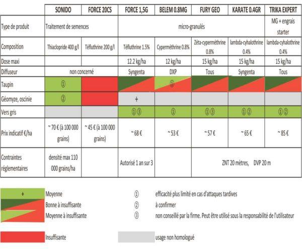 Tableau : Lutte contre les ravageurs du maïs au stade jeune : les solutions disponibles en 2016