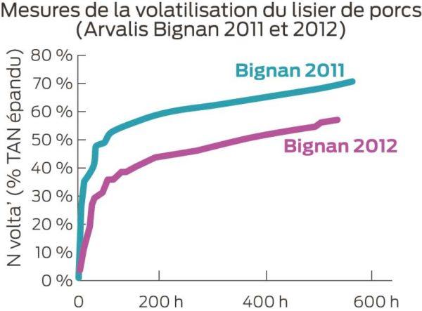 volatilisation-lisier