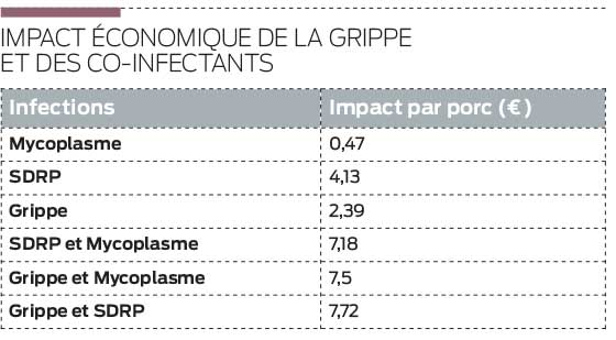Impact économique de la grippe et des co-infectants