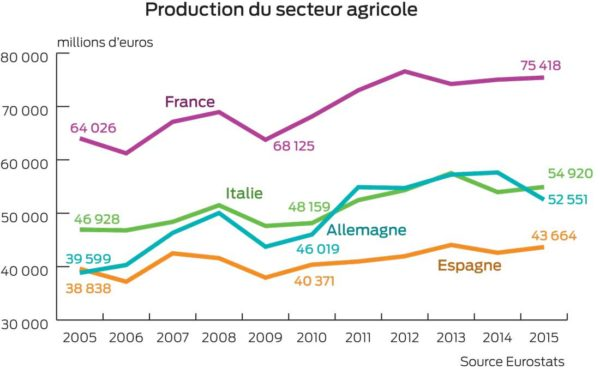 prod-agricole