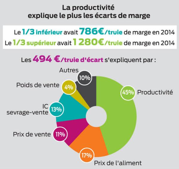 ecart-marge-porc-productivite