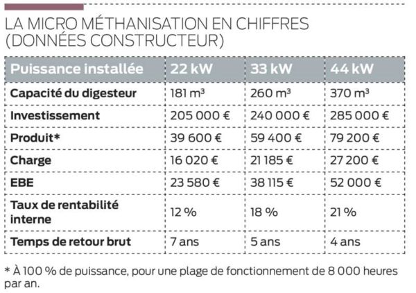 micro-methanisation-chiffres