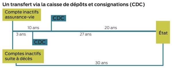 transfert-caisse-depots-cdc