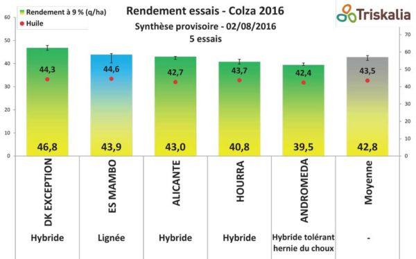 rendemen-essais-colza-2016