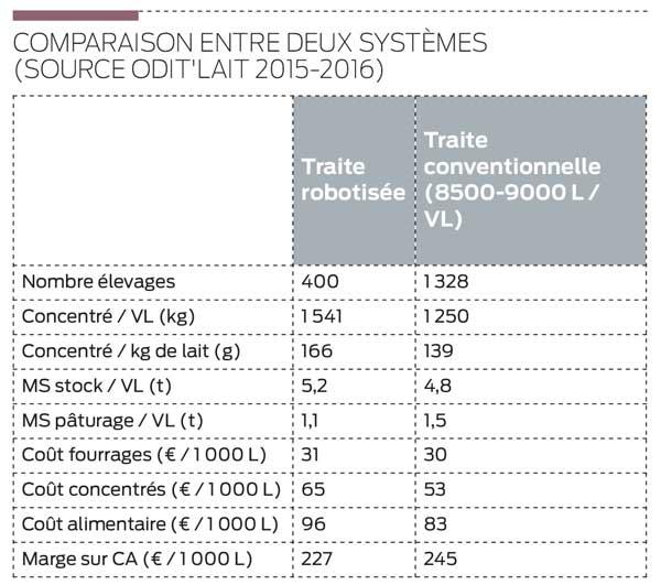 comparaison-traite-robot