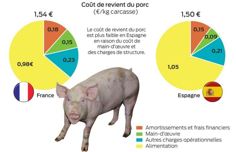cout-revient-porc