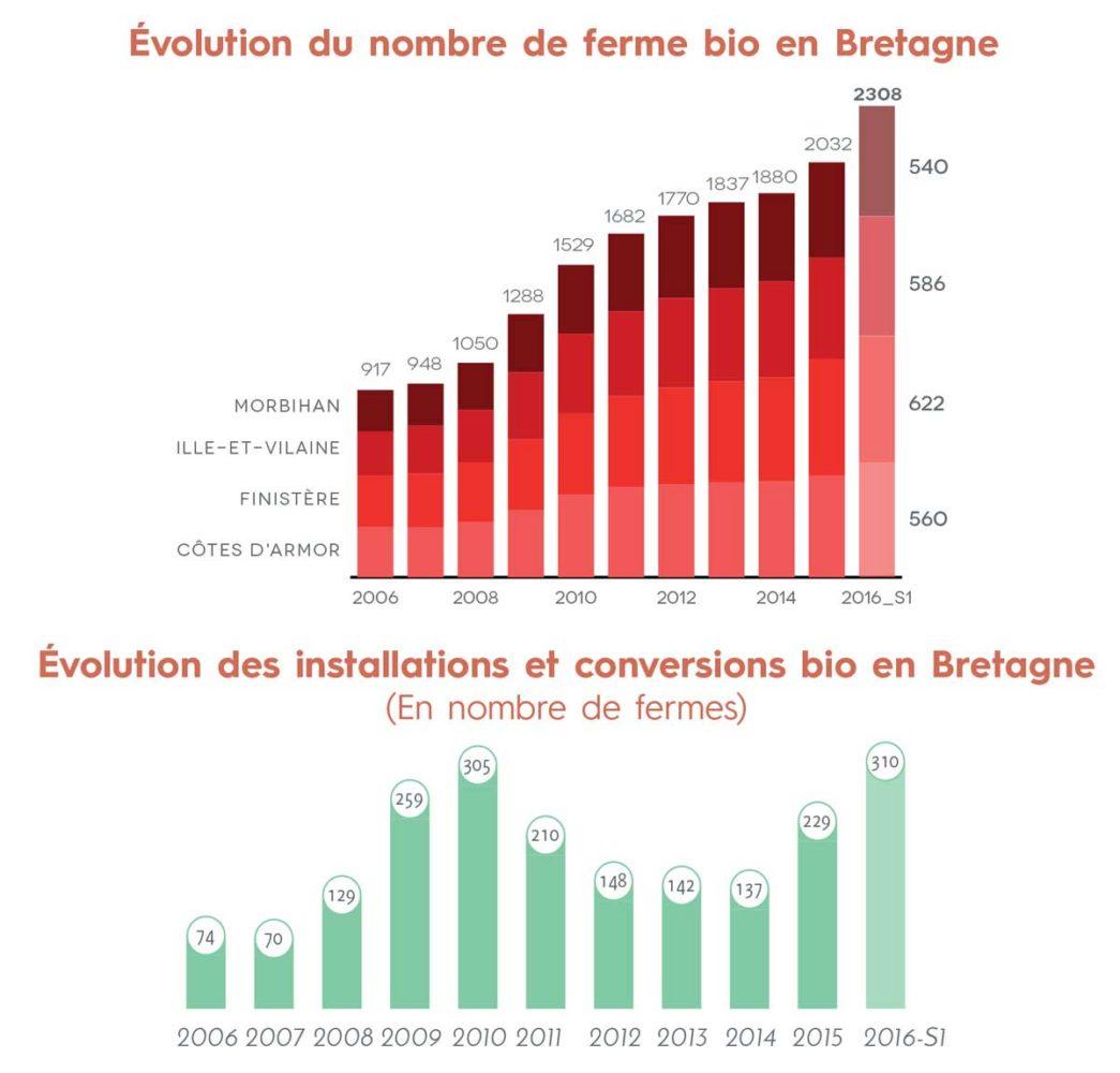 evolution-bio-bretagne