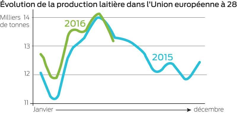 evolution-production-laitiere