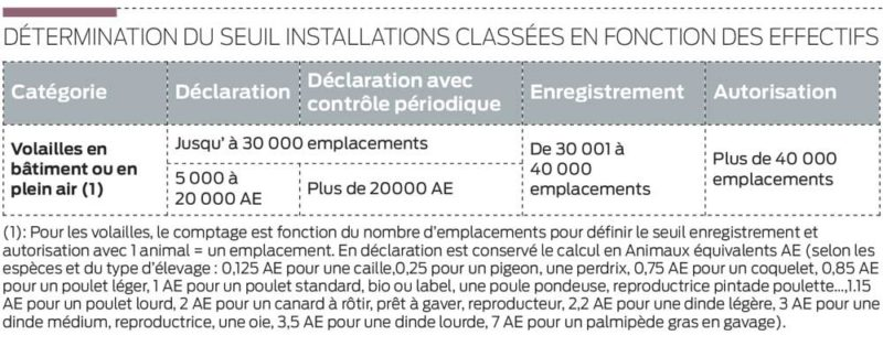 installation-classe-volaille