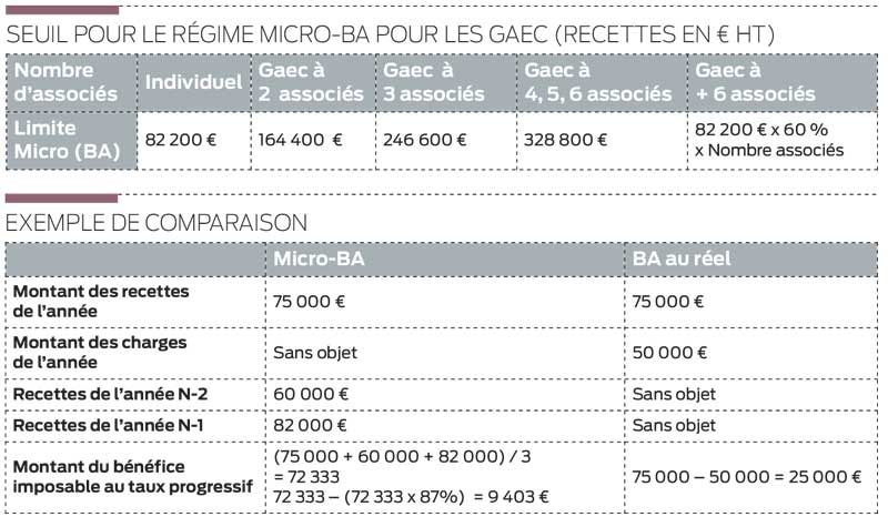 micro-ba-fiscalite