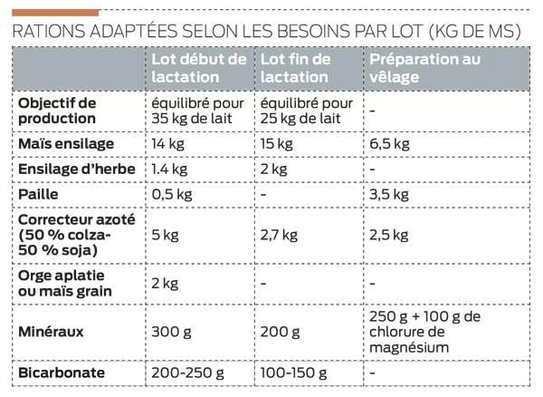 ration-par-lots