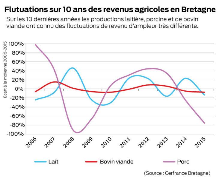 revenus-agricoles-10ans