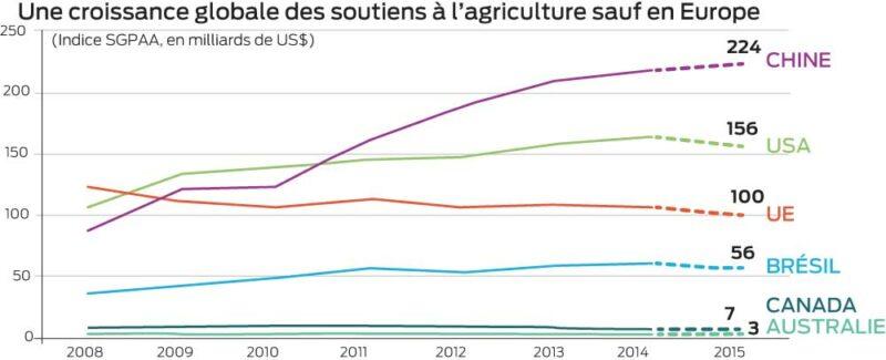 soutien-agriculture