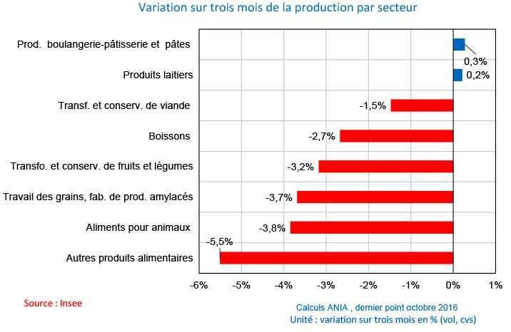 agroalimentaire-ania-conjoncture-01-2017