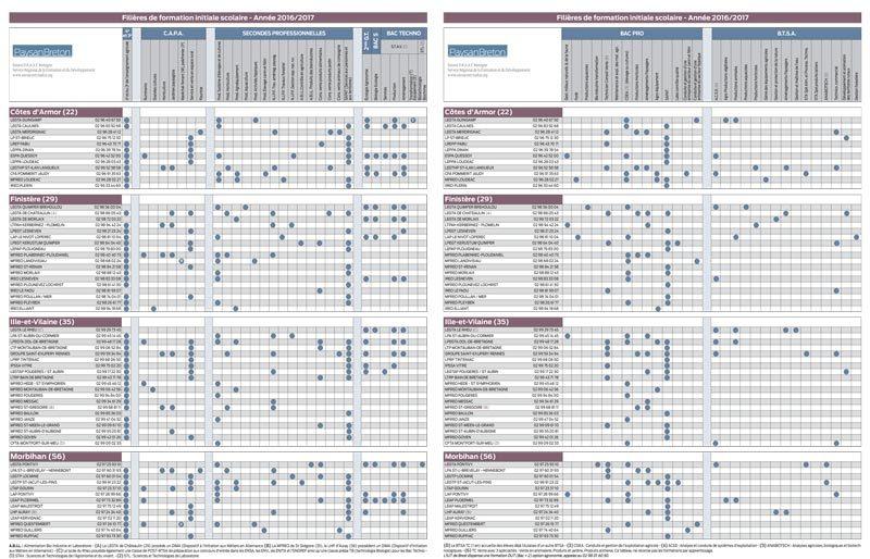 formation-agricole-bretagne-2017
