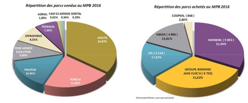 groupements-porc-2016-mpb