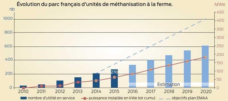 parc-methanisation-france