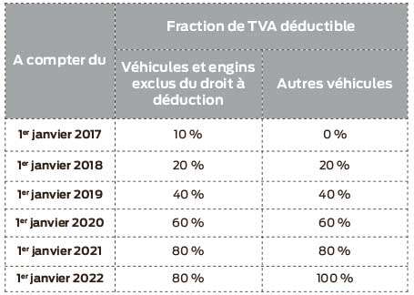 tva-deductible