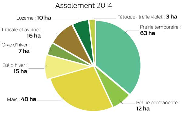 assolement-2014