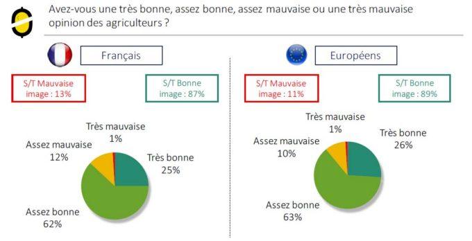 sondage-agriculture-france-europe-2