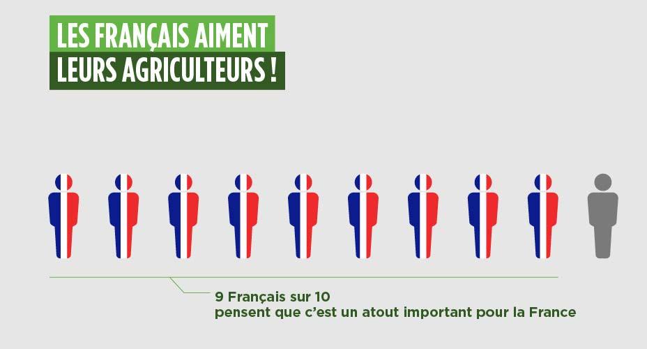 sondage-francais-agriculture