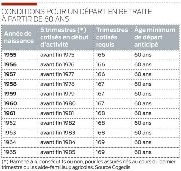 condition-depart-retraite-60-ans