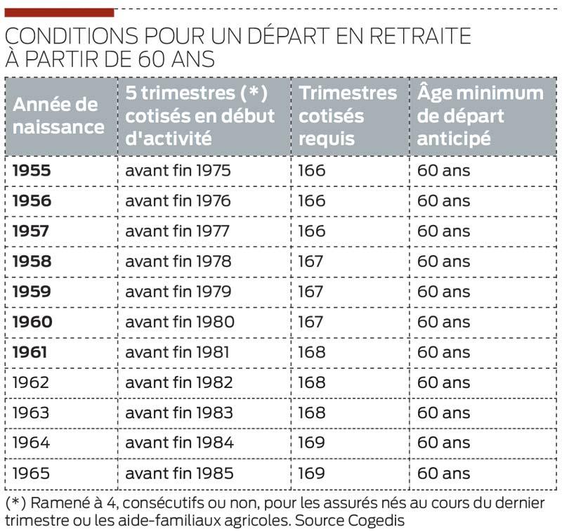 La Retraite A 60 Ans Pour Les Carrieres Longues Journal Paysan Breton