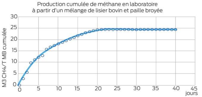 Exemple d'analyse de pouvoir méthanogène sur du lisier bovin frais