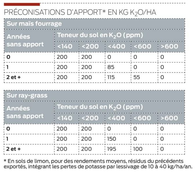 preconisation-apport-npk