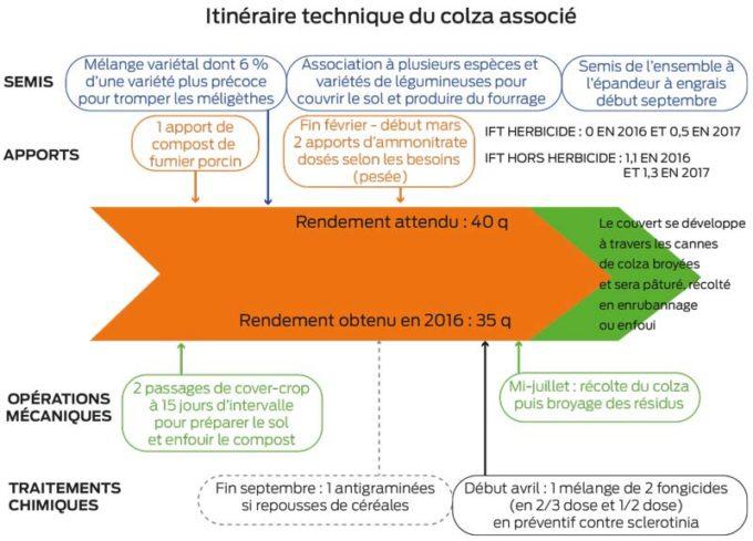 itineraire-tec-colza-associe