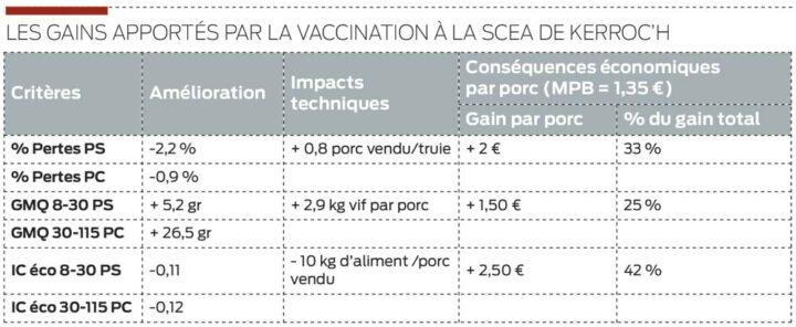 Soit un total de 6 € par porc, le gain net est donc de 4,6 €, en prenant en compte le coût du vaccin et de l'économie en autres frais.