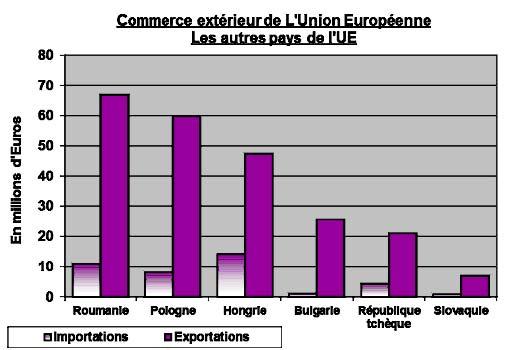 commerce-exterieur-ue