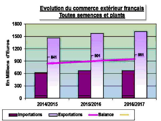 evolution-commerce-exterieur-fr