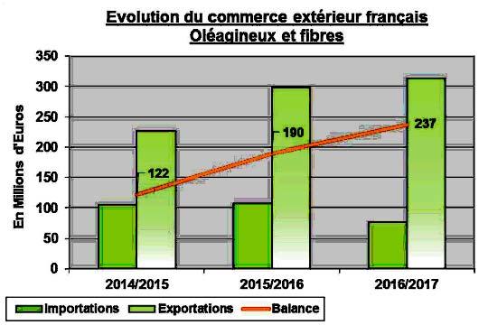 evolution-commerce-exterieur-oleagineux-fibres