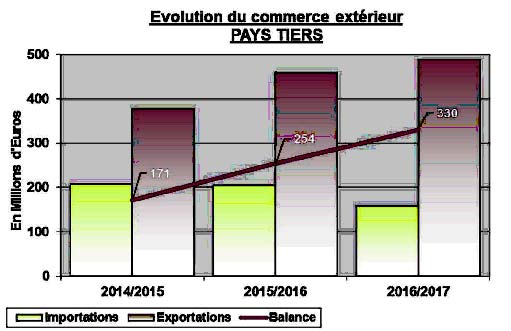 evolution-commerce